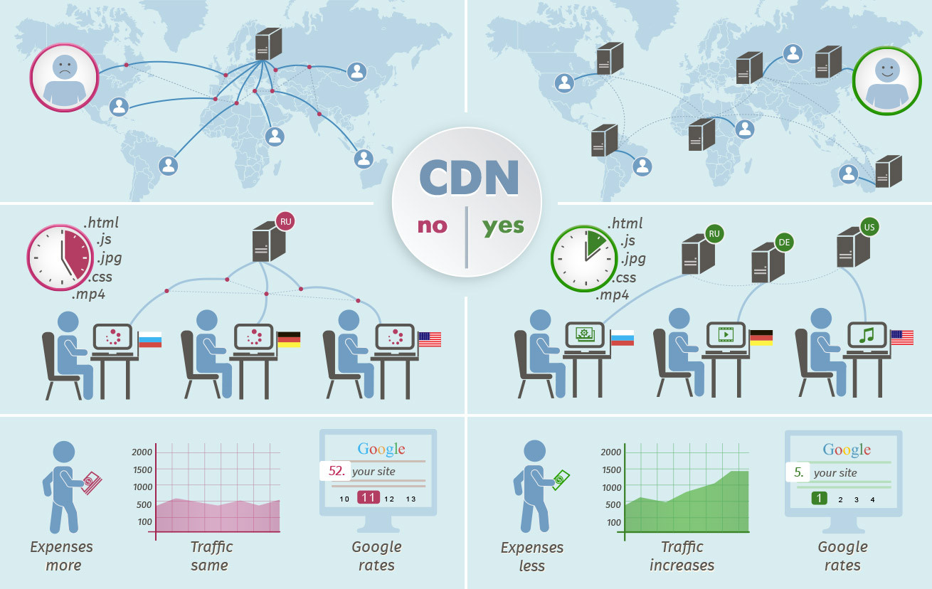 CDN — Content Delivery Network